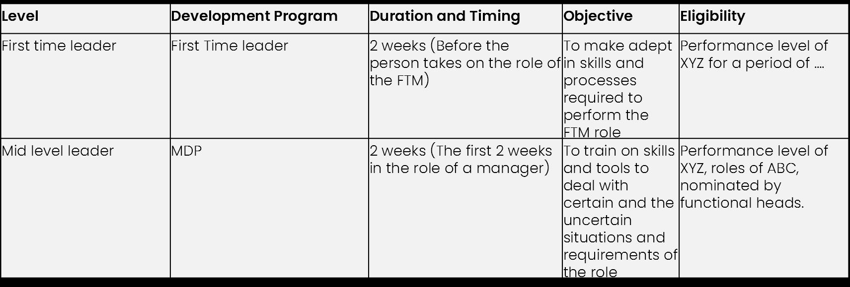 Management Development Programs Table